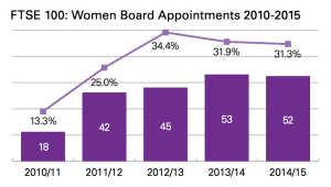 Gary Chaplin FTSE female appointments